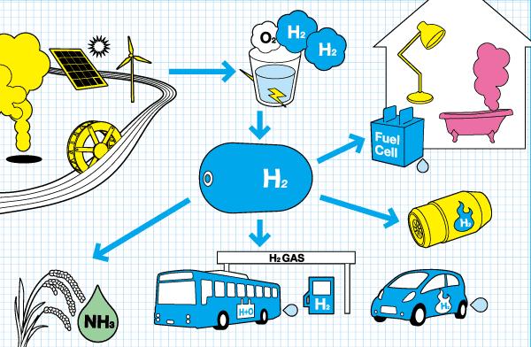 Isıtma Sistemlerinde ve Enerjide Hidrojen